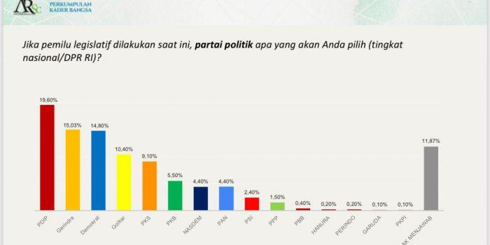 Survei PKB-ARSC : Elektabilitas PD Masuk Tiga Besar, Prabowo-Mega-AHY Tiga Besar